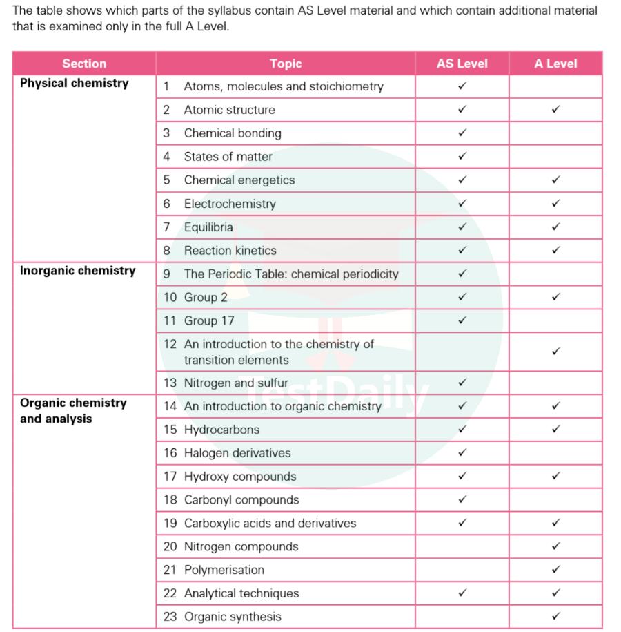 A Level 化学备考指南:考试内容/大纲要求/往年A*/A率/评分标准/备考建议
