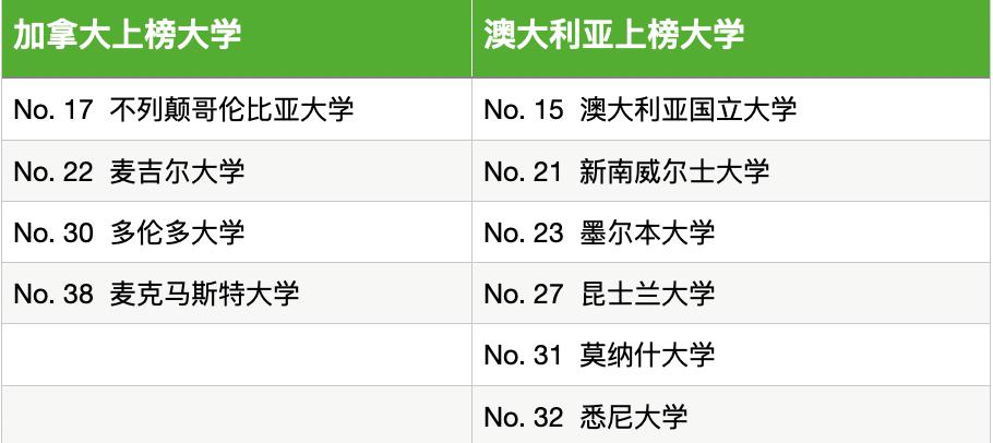2021年THE全球最国际化大学排名公布!香港大学排名Top 1,美国共有56所大学上榜!