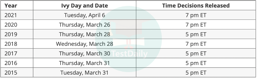 Ivy Day美国常春藤盟校放榜预热,历年录取数据情况带你预测藤校录取结果!
