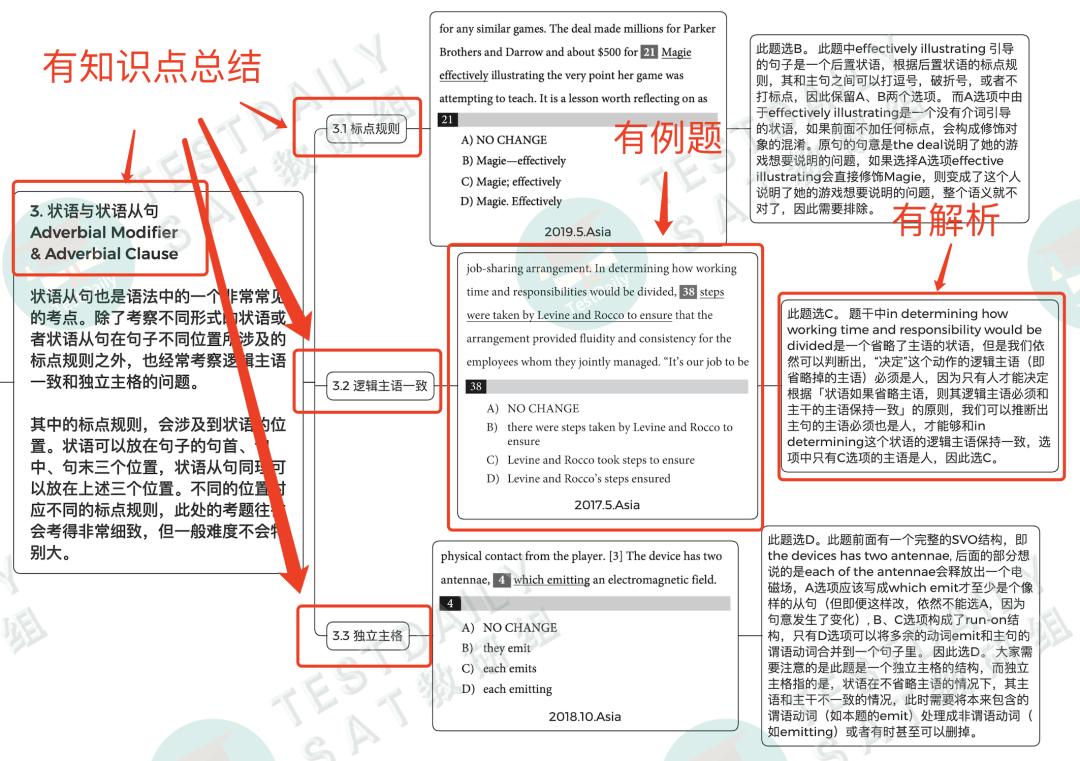 SAT语法考点全覆盖+最全知识点系统总结,都在《SAT语法知识导图》|免费下载!